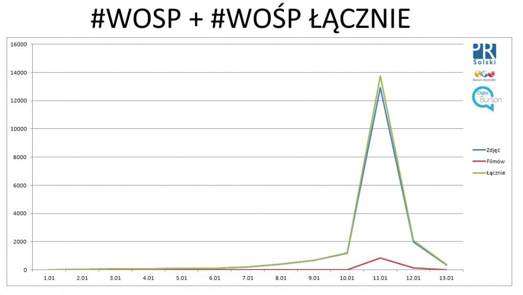 Instagram_WOSP-Hashtagi_WOSP_i_WOŚP