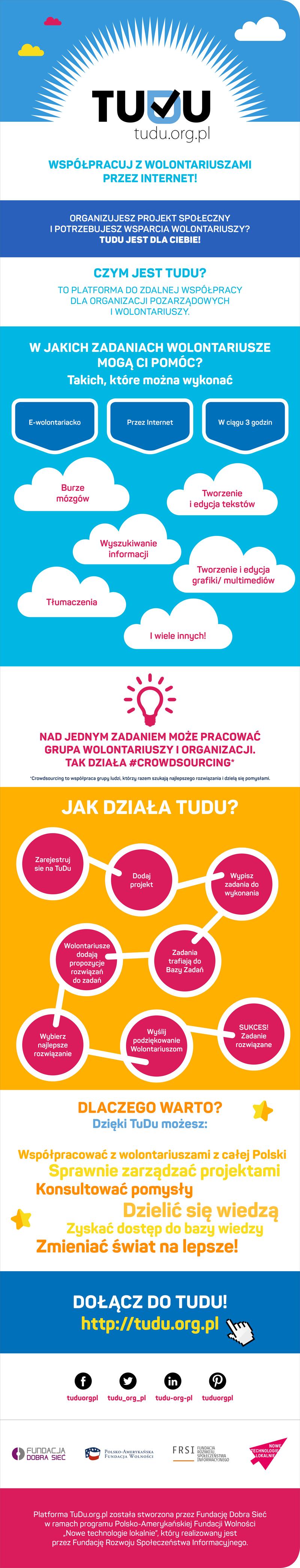 TuDu_infografika_ngo